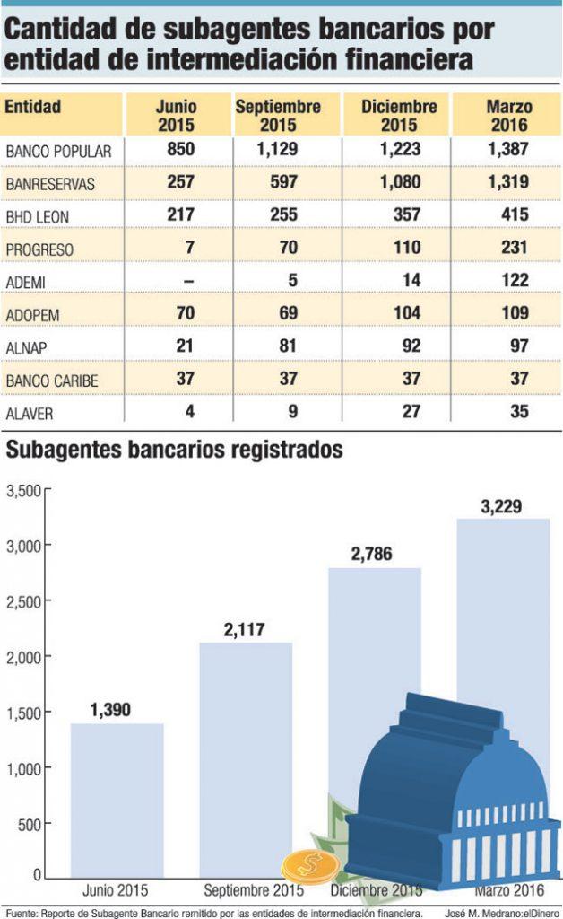 cantidad subagentes bancarios