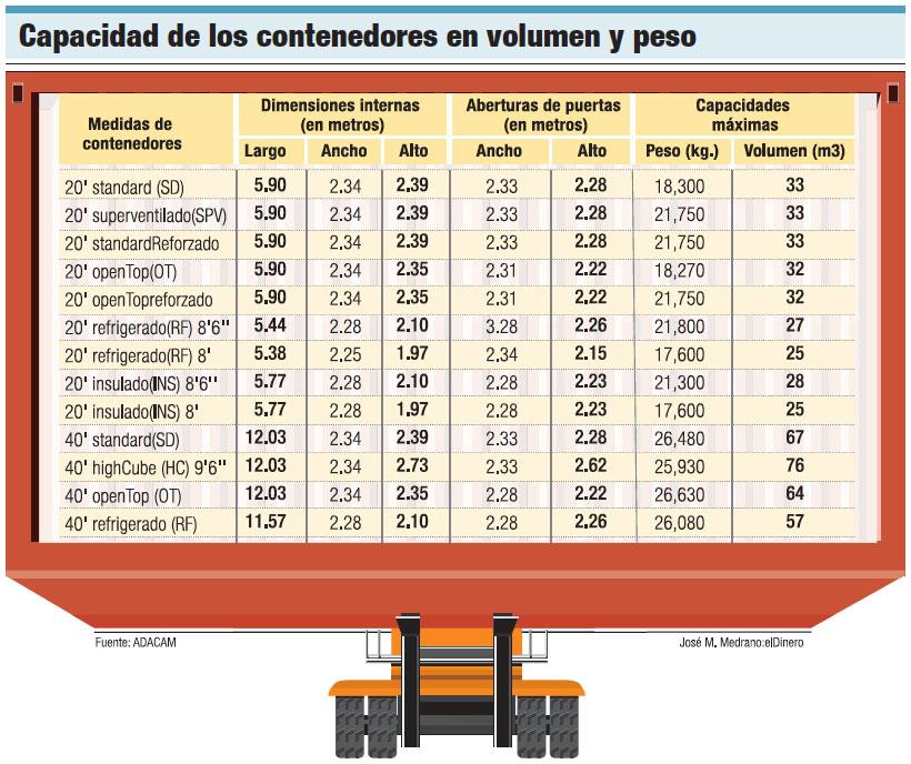 capacidad-contenedores