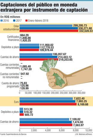 captaciones del publico en moneda extranjera