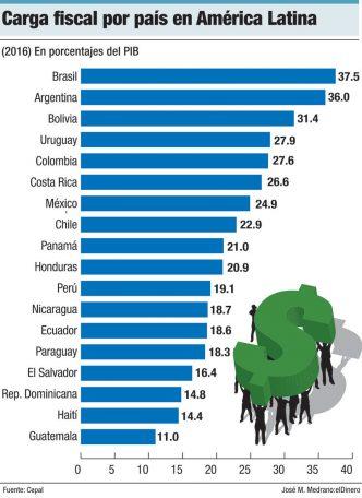 carga fiscal por pais america latina