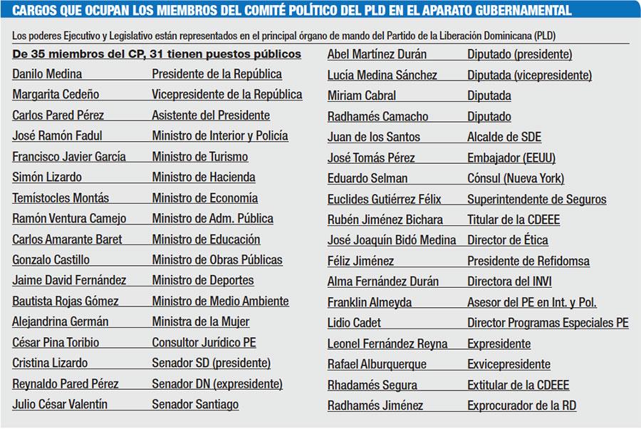 cargos-comite-politico