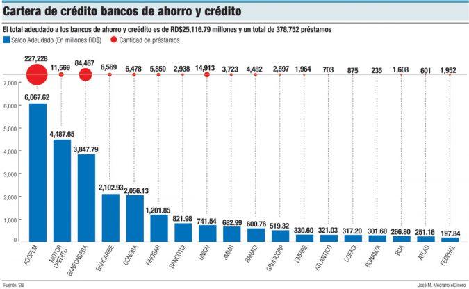 cartera de credito bancos de ahorro y credito
