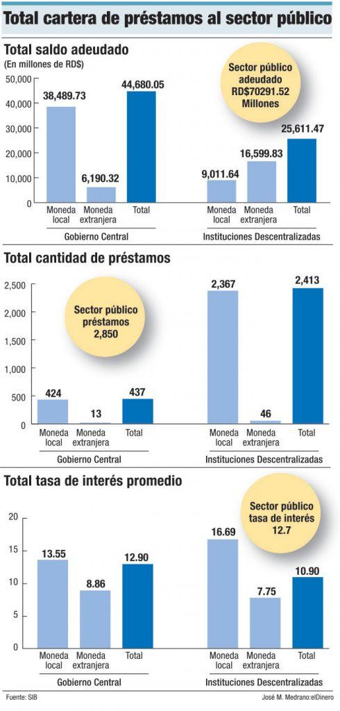 cartera de credito sector publico