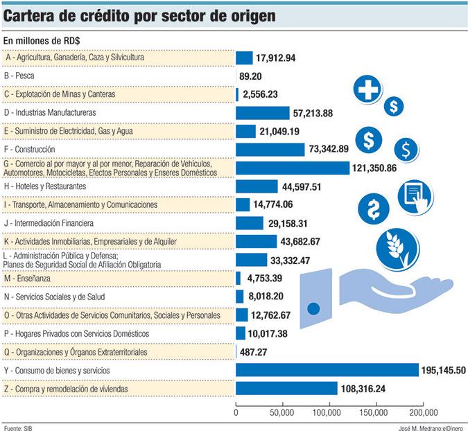 cartera de credito sector