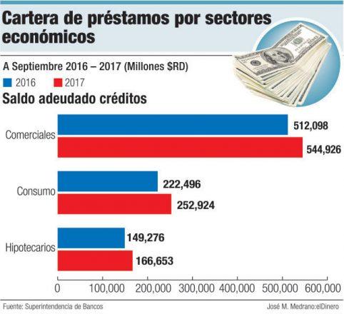 cartera de prestamos con sectores
