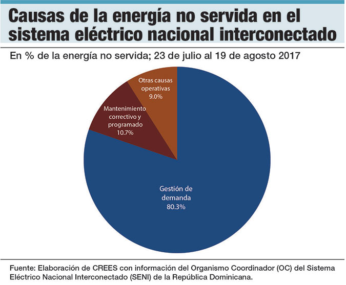 causas energia no servida