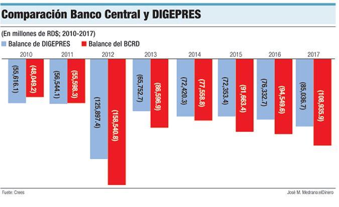 comparacion banco central digepres