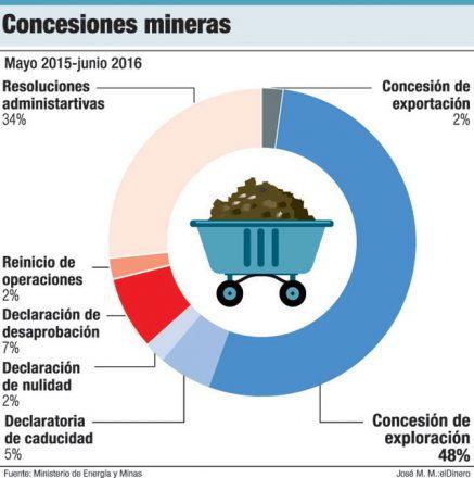 concesiones mineras republica dominicana