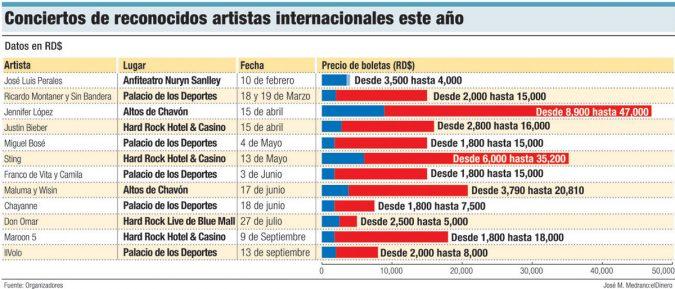 conciertos artistas internacionales 2017