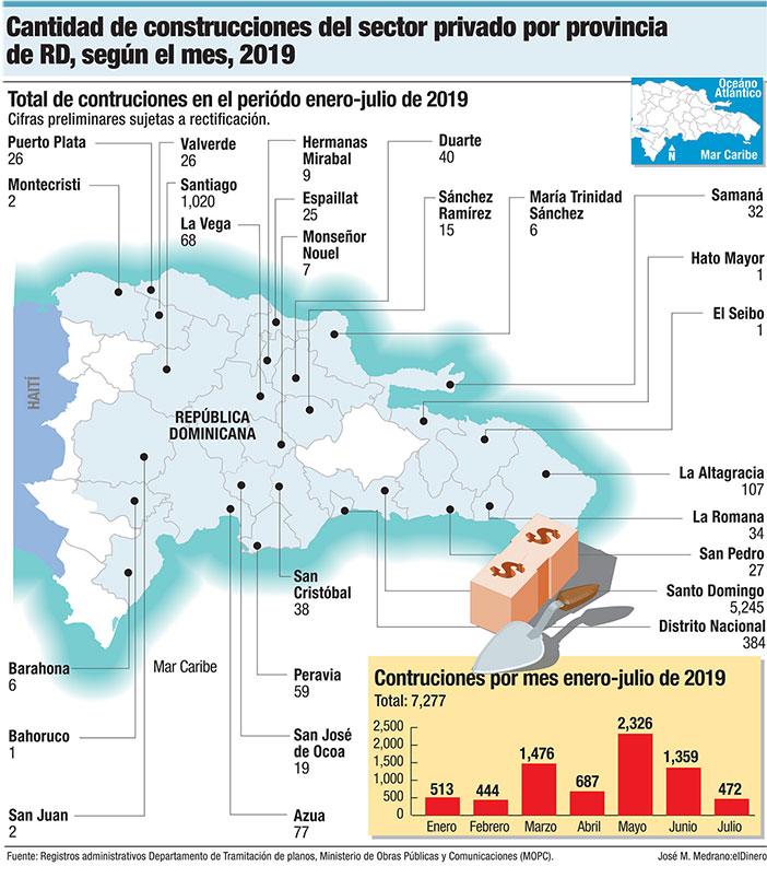 construcciones sector privado provincias