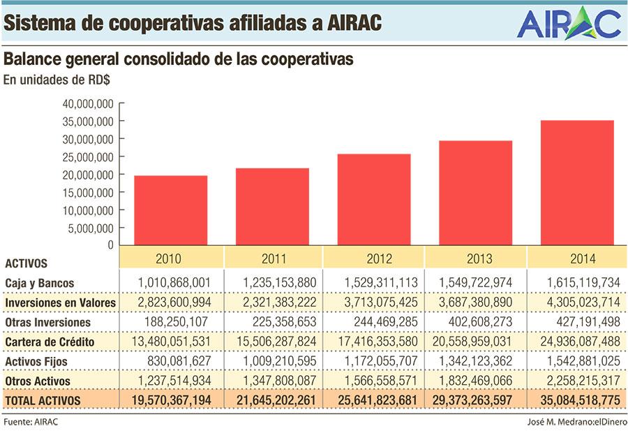 cooperativas-afiliadas-a-AIRAC
