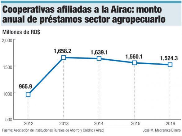 cooperativas airac prestamos anual
