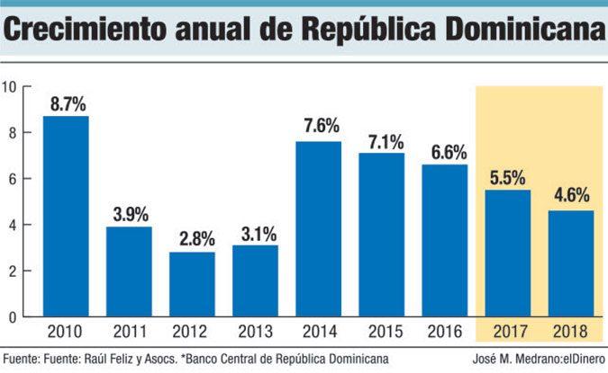 Economia de republica dominicana 2017