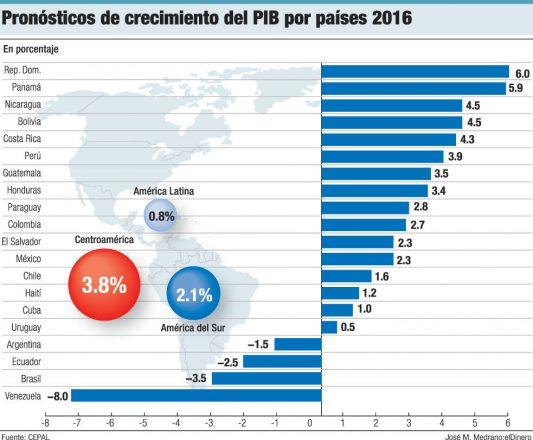 crecimiento pib 2016