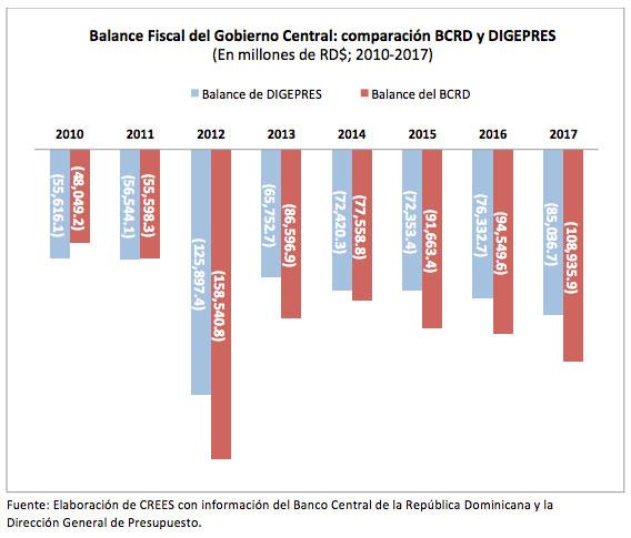 crees deficits deuda 1