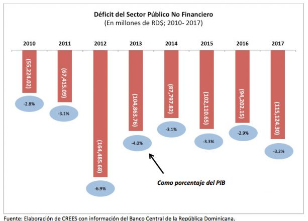 crees deficits deuda 3