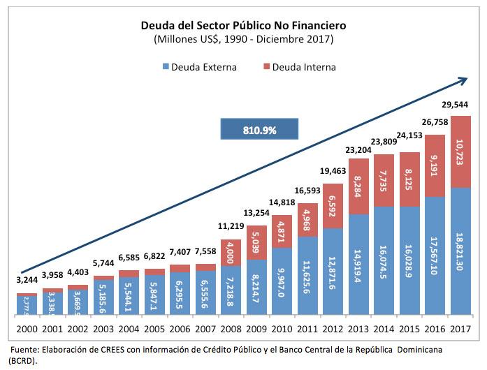 crees deficits deuda 4