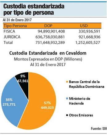 custodia estandarizada mercado de valores