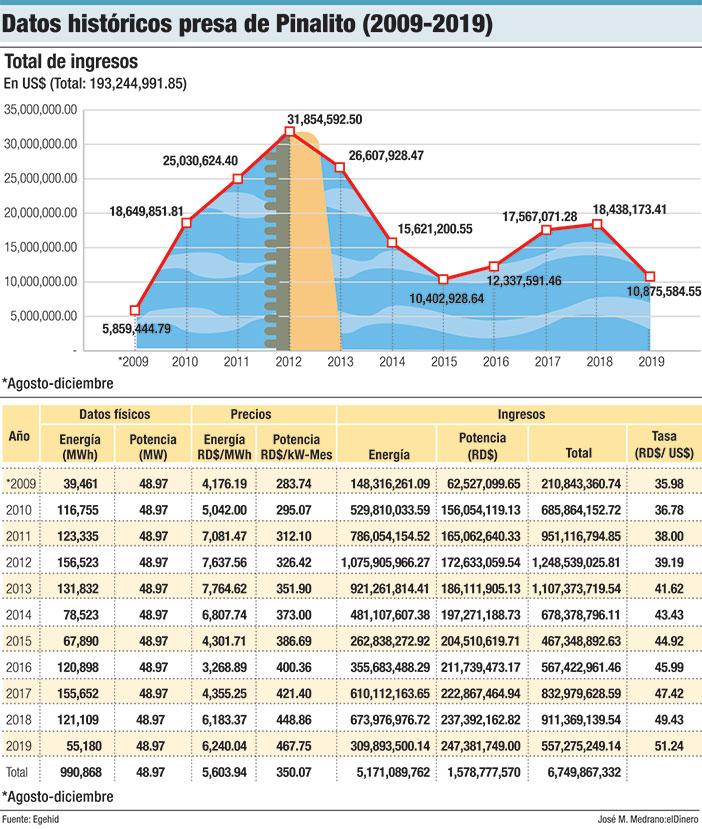 datos historicos presa pinalito 2009 2019