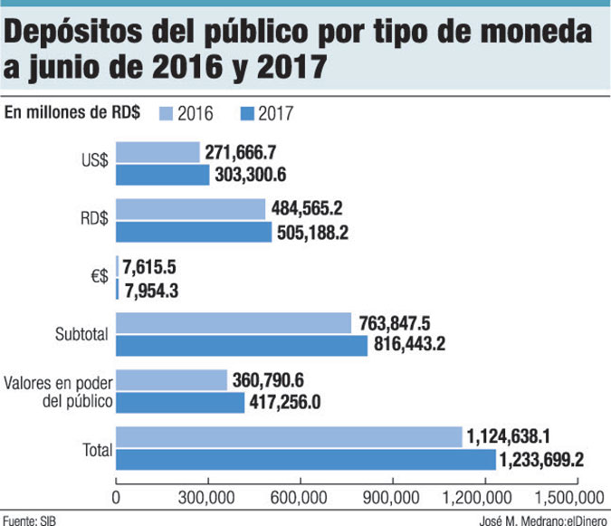 depositos del publico tipo moneda