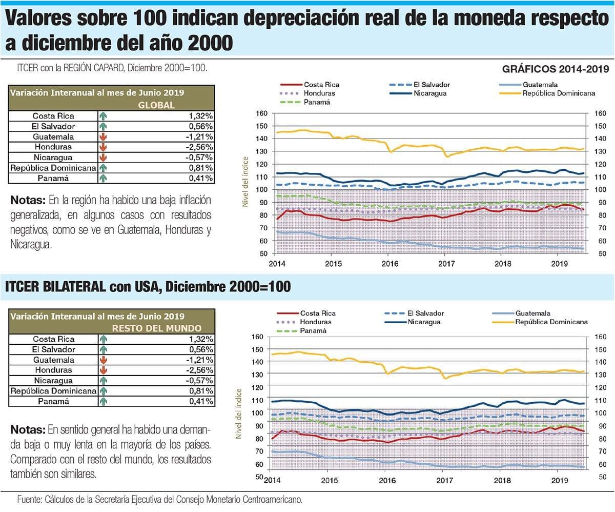 depreciacion real de la moneda respecto a diciembre del año 2000