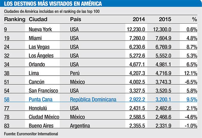 destinos mas visitados en america