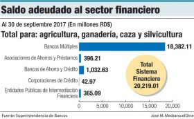 deuda agropecuaria al sector financiero