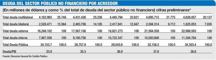 deuda del spnf por acreedor
