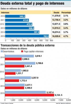 deuda externa dominicana