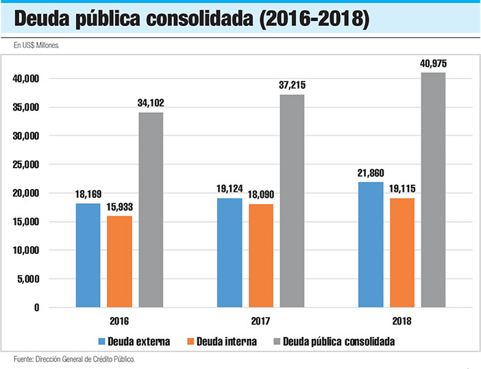 deuda publica consolidada
