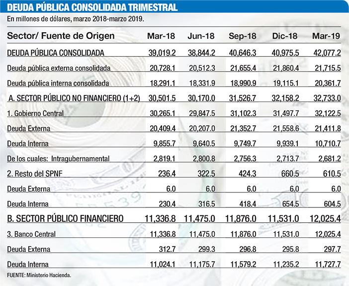 deuda publica consolidada trimestral