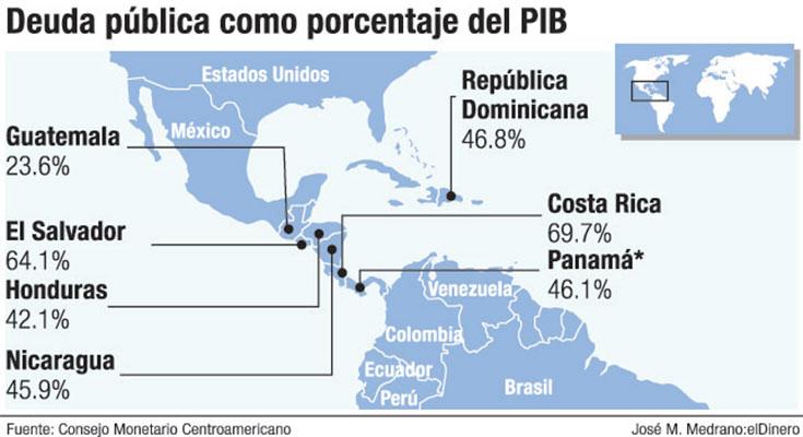 deuda publica paises centroamerica