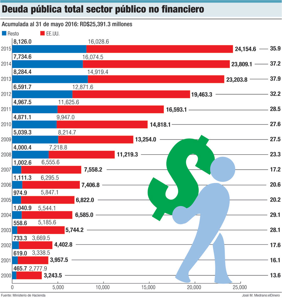 deuda publica sector no financiero