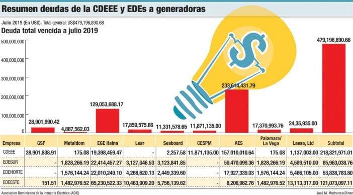 deudas cdeee ede generadores