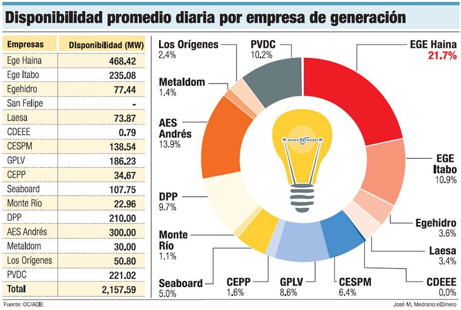 disponiblidad-generacion-electricidad