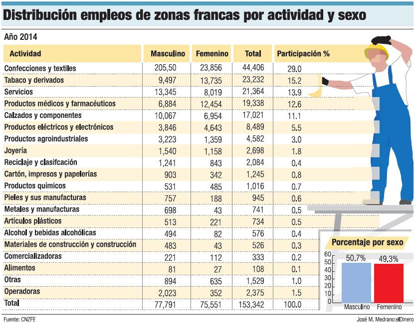 distribucion-empleos-zonas-francas
