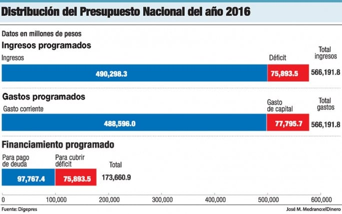 distribucion-presupuesto-2016