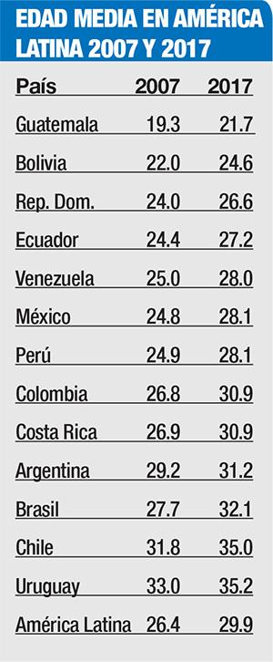 edad media america latina