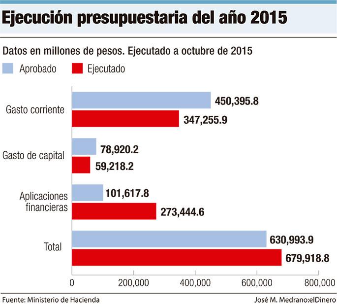 ejecucion-presupuestaria-2015