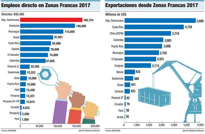 empleos exportaciones zonas francas