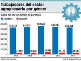 empleos generos sector agropecuario
