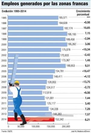 empleos-zonas-francas