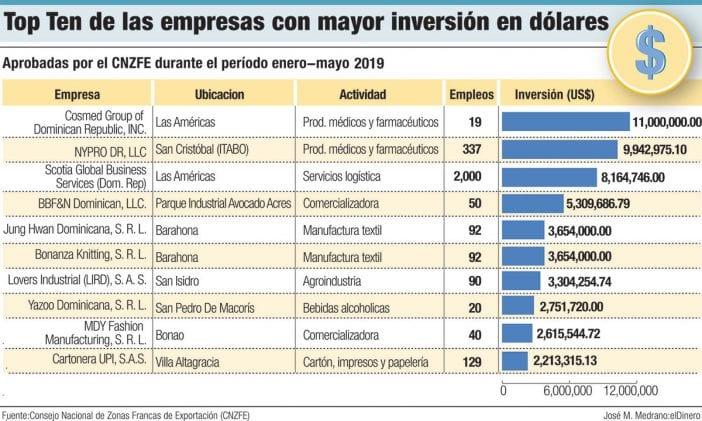 empresas de zonas francas con mayor inversion
