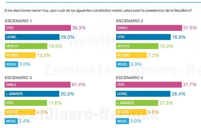encuesta-eldinero-newlink-2