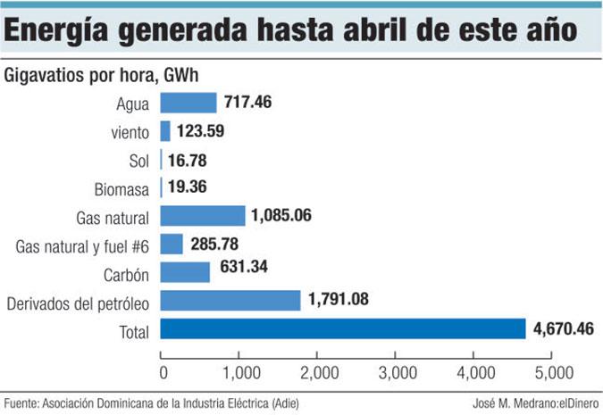 energia generada hasta abril 2017