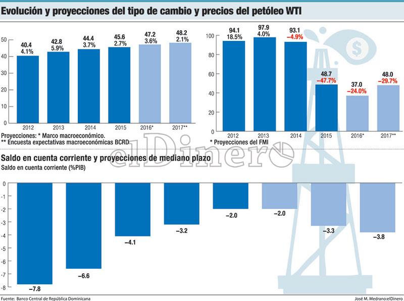 evolucion-precios-del-petroleo