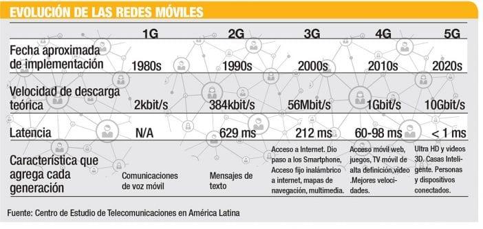 evolucion redes moviles