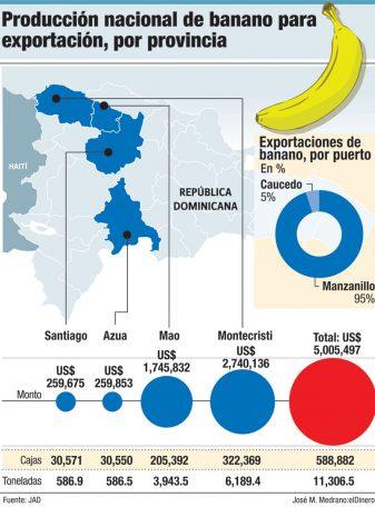 exportacion de banano por provincia