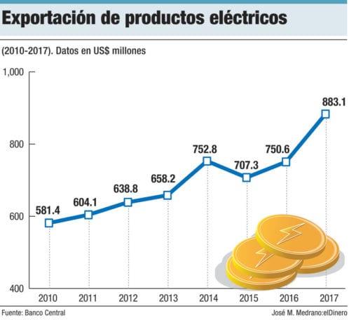 exportacion piezas electricas zonas francas