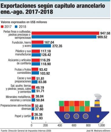 exportaciones capitulo arancelario